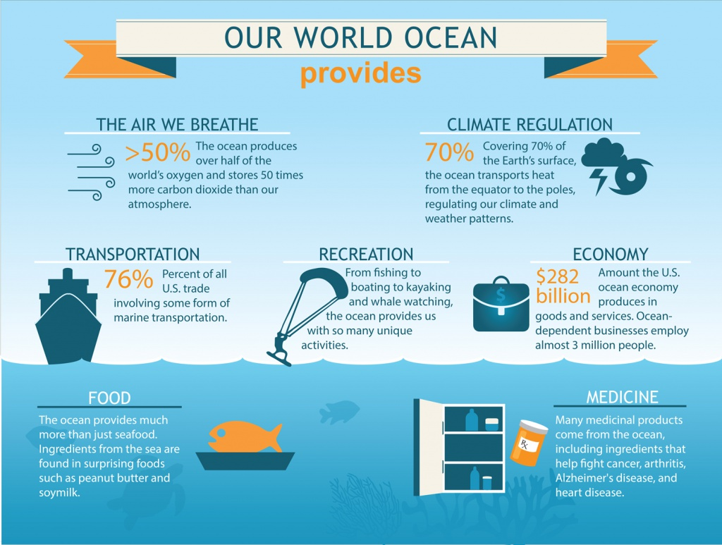 Our World Ocean Facts
