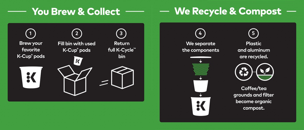 You Brew and Collect We Recycle and Compost